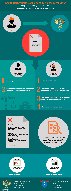 Административное обжалование в строительстве инфографика